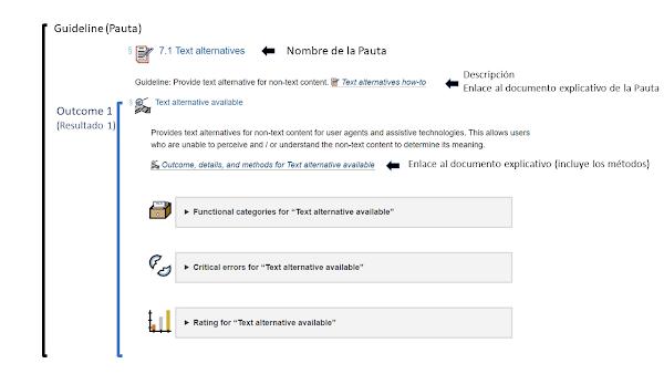 Guideline/Pauta Text alternatives. Tiene una descripción breve y un enlace al documento explicativo de la pauta. Hay un Outcome/Resultado Text alternative available con una descripción y un enlace al documento explicativo que contiene los métodos. Hay un listado desplegable de categorías funcionales, de errores críticos y de valoración del resultado.