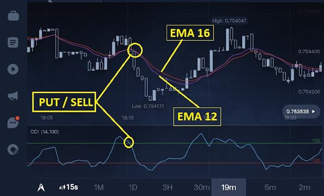 belajar trading binary agar selalu profit