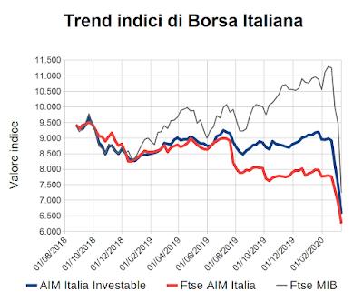 Trend indici di Borsa Italiana al 13 marzo 2020