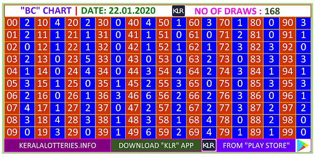 Kerala Lottery Result Winning Number Trending And Pending Chart of  BC Chart  on22.01.2020