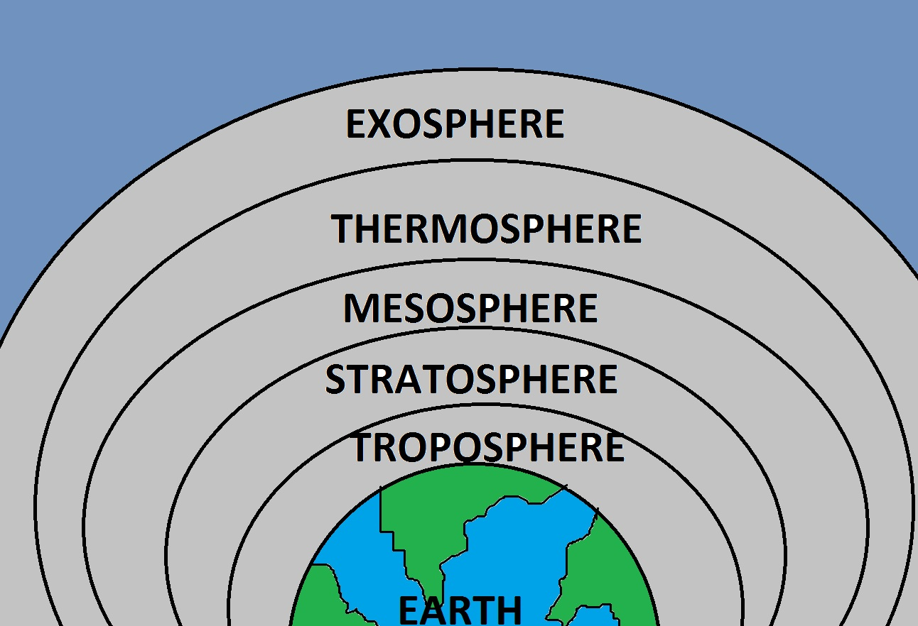 Earth Atmosphere Layers For Kids K Ip