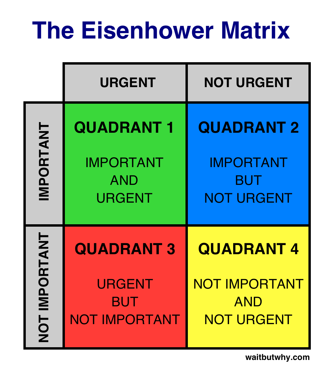 Eisenhower's priority matrix