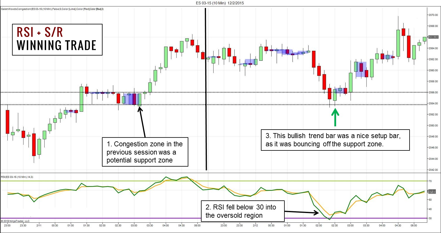Rsi 5 trading strategy