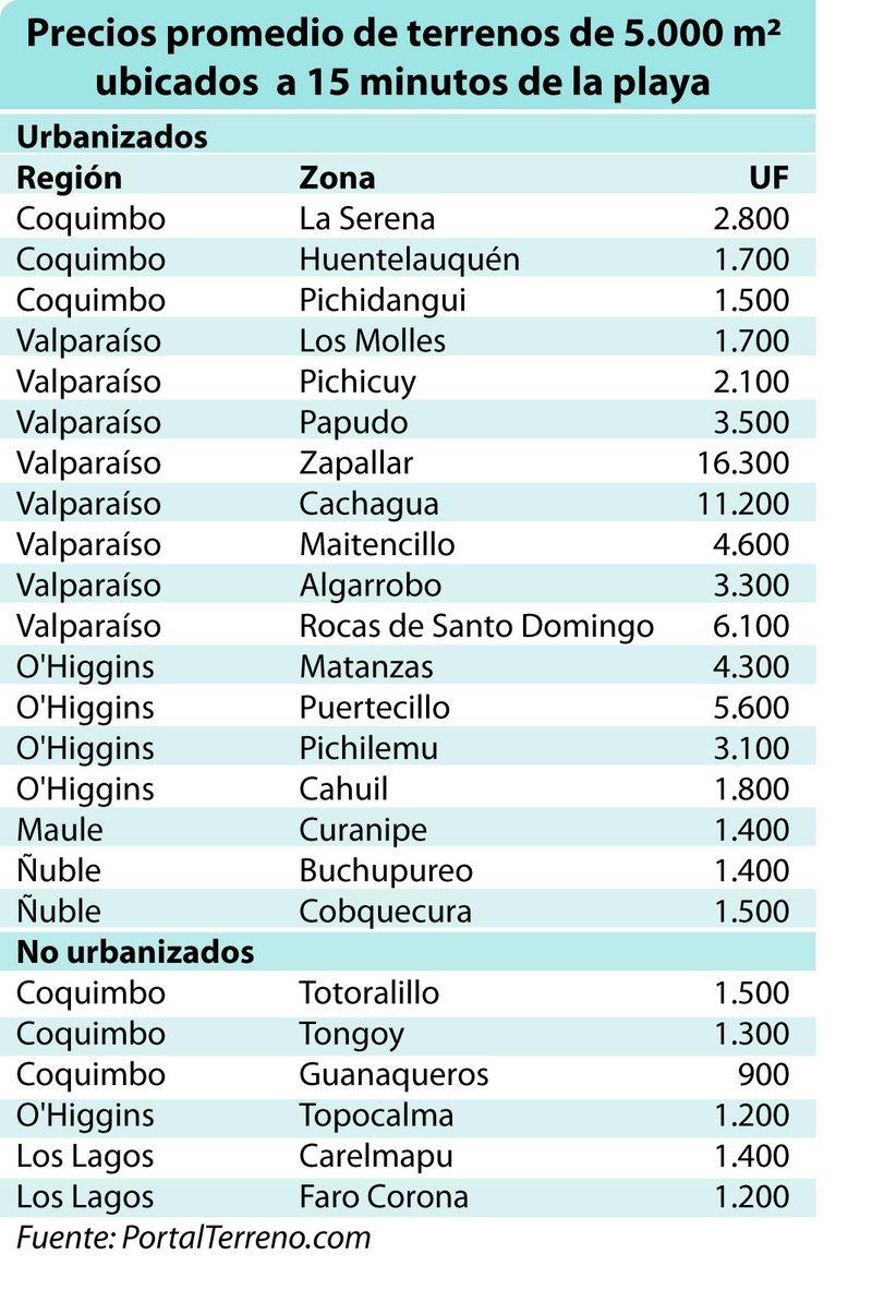 Lista de precios de terrenos cerca de la playa