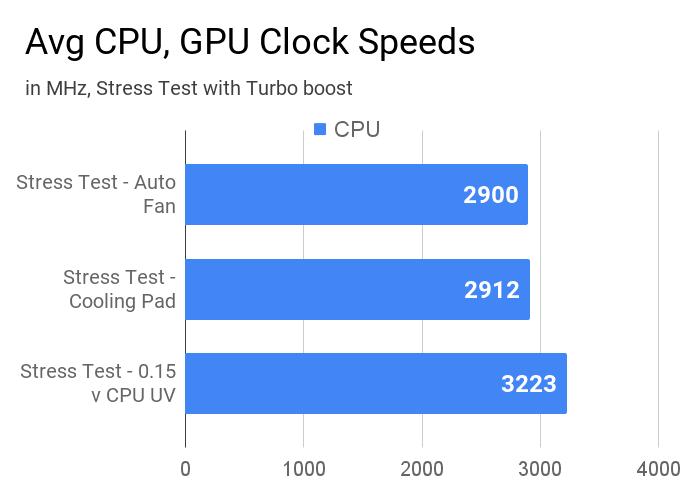 Average CPU clock speeds of HP 15 15s-Eq0500AU laptop.