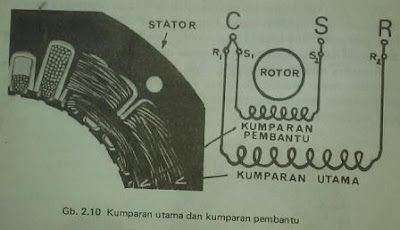 Induction Motor, Split Phase Motor | Membahas Tentang Induction Motor dan Split Phase Motor