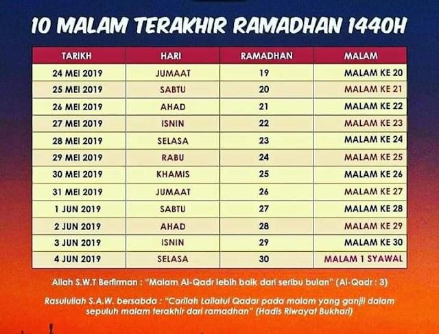 10 Amalan mudah pecutan malam terakhir Ramadan 1440H