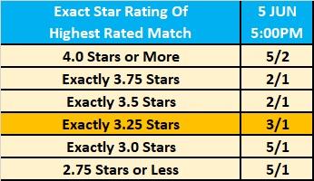Wrestling Observer Newsletter -  Exact  Star Ratings Betting For Super ShowDown 2019