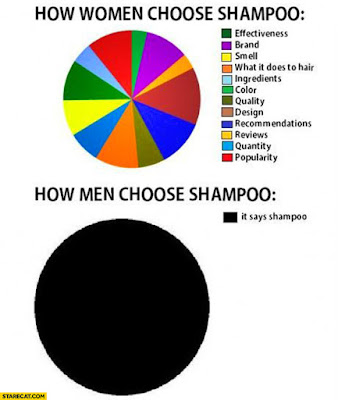 How men and women choose shampoo