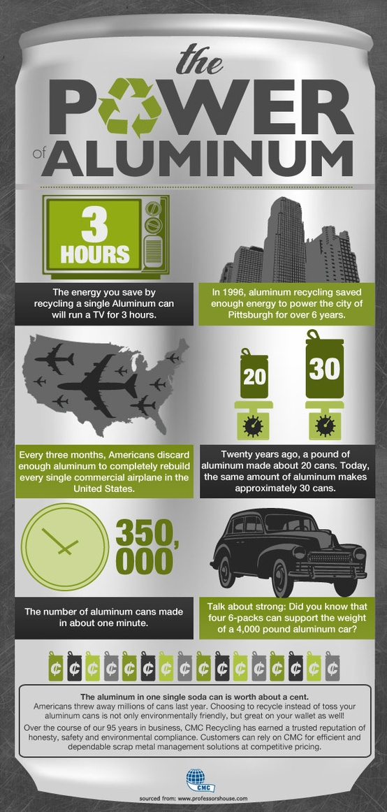 Architectural Products Blog Infographic The Power Of