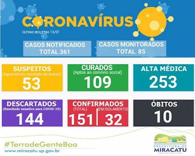 Miracatu soma 151 casos confirmados, 109 recuperados e 10 mortes pelo Coronavirus