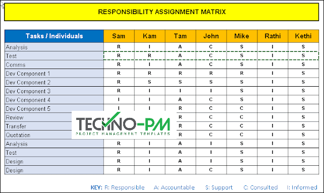 RASCI Template, rasci template excel, responsibility assignment matrix template