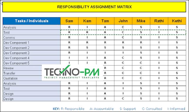 RASCI Template, rasci template excel, responsibility assignment matrix template