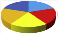 "<Img src =""pastel-riesgo-periodontitis.jpg"" width = ""203"" height ""120"" border = ""0"" alt = ""Gráfica de factores de riego de gingivitis."">"