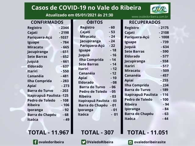 Vale do Ribeira soma 11.967 casos positivos, 11.051 recuperados e 307 mortes do Coronavírus - Covid-19