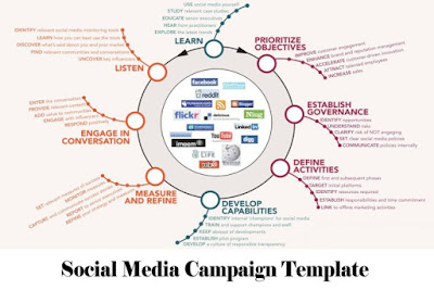 Social Media Campaign Template – Facebook Business Platform - Social Media Templates That Will Save Your Time Off Work