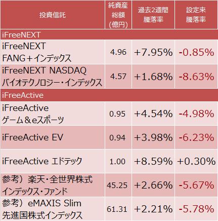 iFreeNEXT FANG+インデックス、iFreeNEXT NASDAQバイオテクノロジー・インデックス、iFreeActive ゲーム&eスポーツ、iFreeActive EV、iFreeActive エドテック、楽天・全世界株式インデックス・ファンド、eMAXIS Slim 先進国株式インデックスの成績比較表