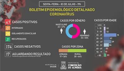 Sobe para 47 o número de infectados por covid-19, em Conceição do Almeida