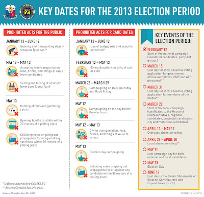 Malacañang announces Key Dates for 2013 Election Period