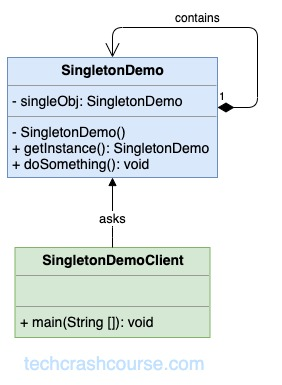 Singleton Design Pattern UML Diagram