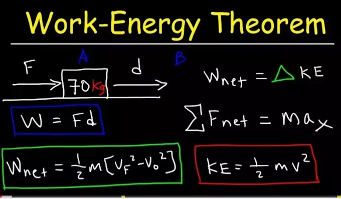 All about Work energy theorem by experts