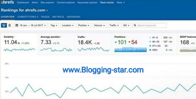 Google Website Ranking Checker Tool