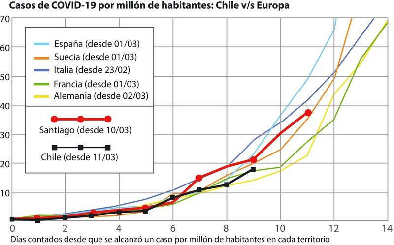 Comparación de las curvas de contagio de  Italia, España y Chile