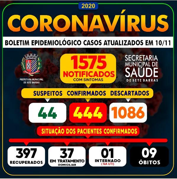 Sete Barras soma  9 mortes por Coronavirus -  Covid-19.
