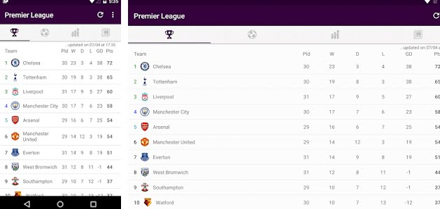 Premier League 2019/20 - English Football