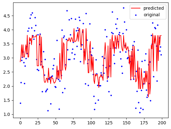 DataTechNotes: Regression Example with K-Nearest Neighbors