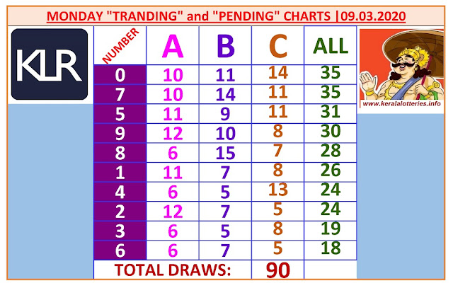 Kerala Lottery Result Winning Numbers ABC Chart Monday 90 Draws on 09.03.2020
