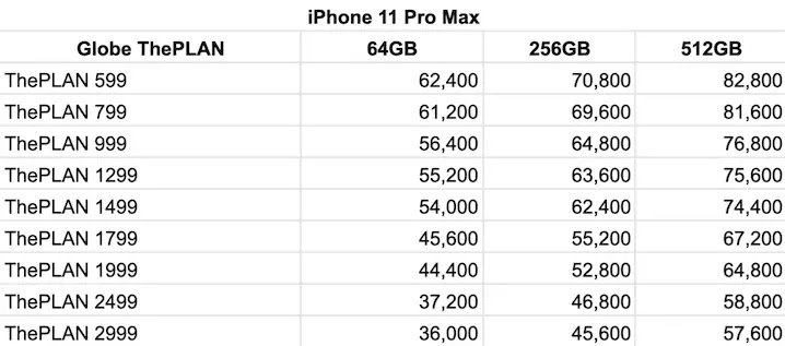 Globe iPhone 11 Pro Max Postpaid Plans