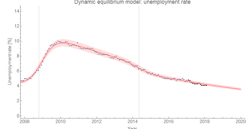 Information Transfer Economics: Unemployment and labor