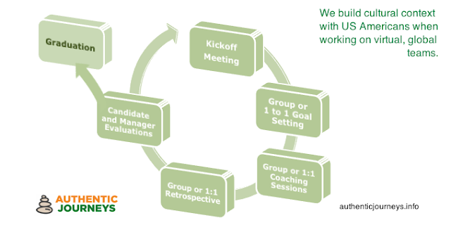 Our Coaching Process - Based on Iterative and Incremental Development