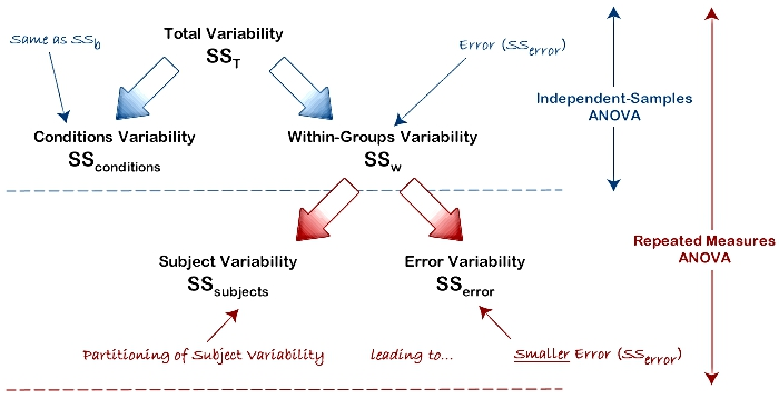 AN INVESTIGATION OF BEST COVARIANCE STRUCTURE FOR EXPERIMENTAL DESIGN WITH REPEATED MEASURE