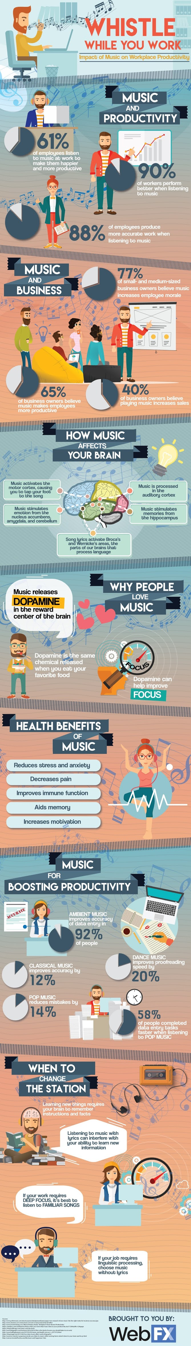 Whistle While You Work: Impact of Music on Workplace Productivity #infographic #Music #Workplace #Workplace Productivity #Music Impact