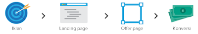 Cara Mudah Membuat Landing Page di Blogspot
