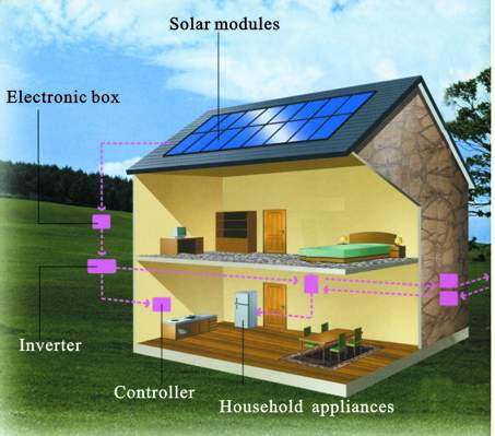 solar system use in home - photo #26