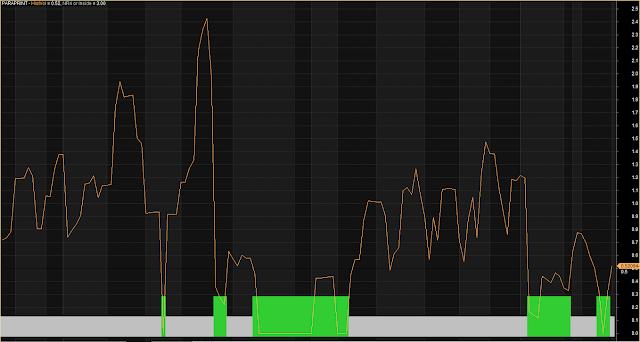 Increasing Volume Trading System