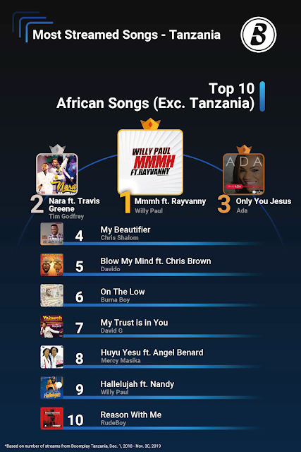Top 10 African Songs