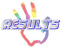Tumkur University Result 2020