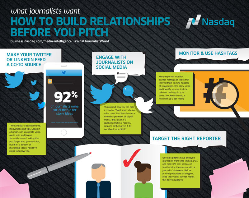 How to Build Relationships Before You Pitch #infographic