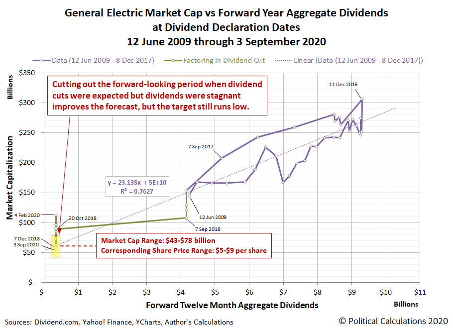 Option B: General Electric Market Cap vs Forward Year Aggregate Dividends at Dividend Declaration Dates, 12 June 2009 through 3 September 2020