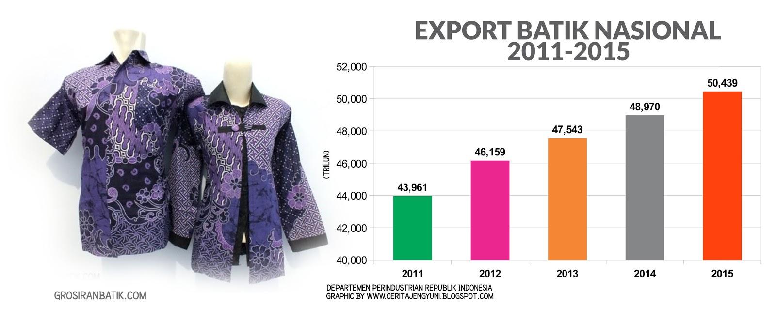 Export batik nasional