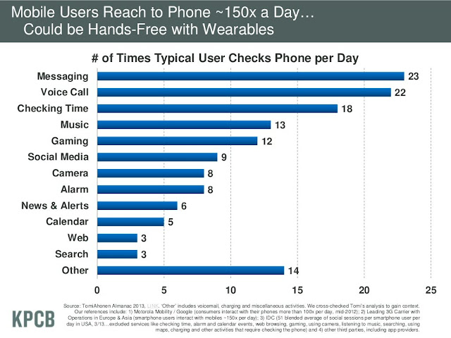 Phone check frequency by activity
