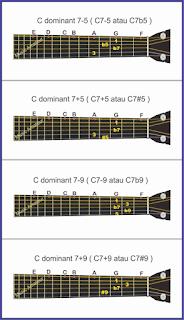 gambar altered chords 1 pada gitar