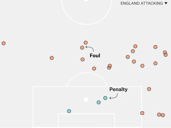 England system