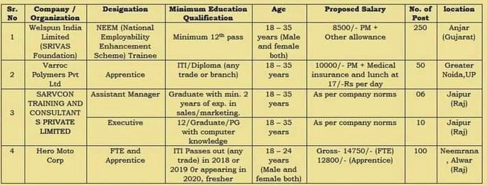 12th,ITI,Diploma Online Placement Drive By District Employment Office, Jalore (Rajasthan)