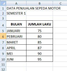 contoh data untuk membuta grafik