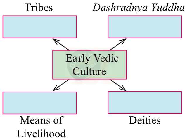 chapter 4 - Vedic Period Balbharati solutions for History 11th Standard Maharashtra State Board